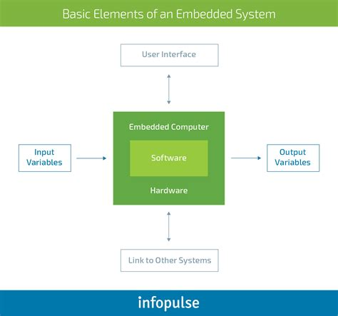 Challenges and Issues of Embedded Software Development
