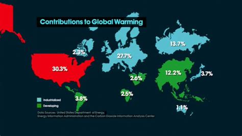 """Charts and figures from """"An Inconvenient Truth"""""""