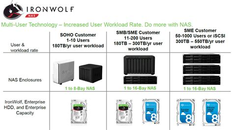 Seagate IronWolf 10TB interne NAS harde schijf review