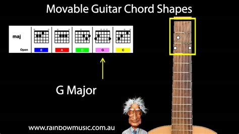 Movable Guitar Chords - How Chords move up-down the Guitar