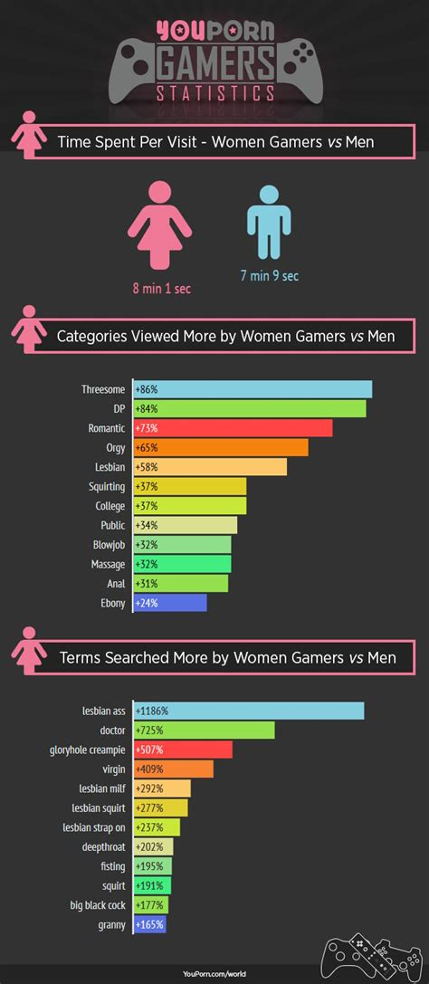 Charts And Graphs: How Different Video Game Console Owners