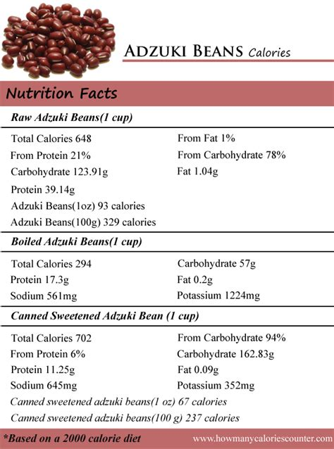 How Many Calories in Adzuki Beans - How Many Calories Counter