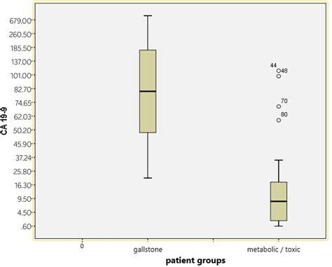 CA 19-9 levels in patients with acute pancreatitis due to